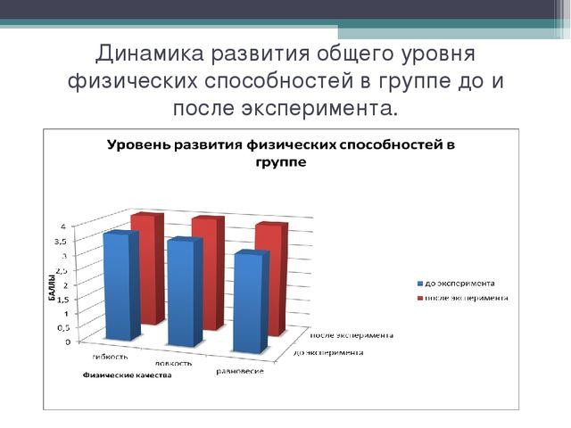 Динамика развития общего уровня физических способностей в группе до и после э...