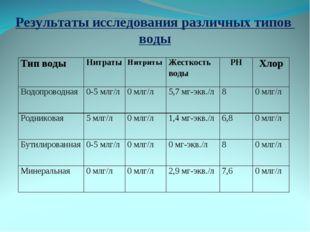 Результаты исследования различных типов воды Тип водыНитратыНитритыЖесткос