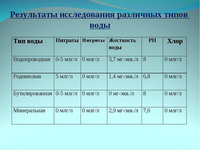Результаты исследования различных типов воды Тип водыНитратыНитритыЖесткос...