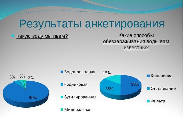 Результаты анкетирования Какую воду мы пьем? Какие способы обеззараживания во...