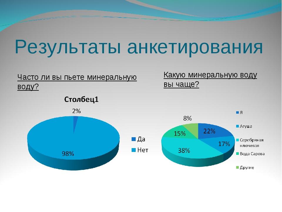 Результаты анкетирования Какую минеральную воду вы чаще? Часто ли вы пьете ми...