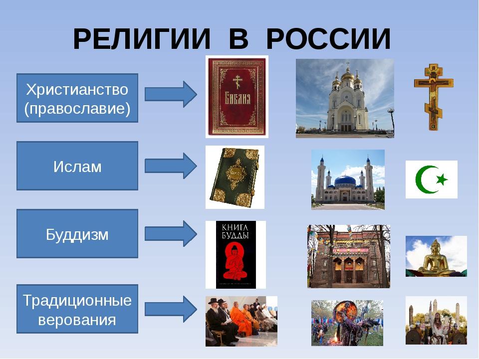РЕЛИГИИ В РОССИИ Христианство (православие) Ислам Буддизм Традиционные верова...