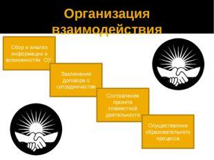 Организация взаимодействия Сбор и анализ информации о возможностях ОУ Заключе