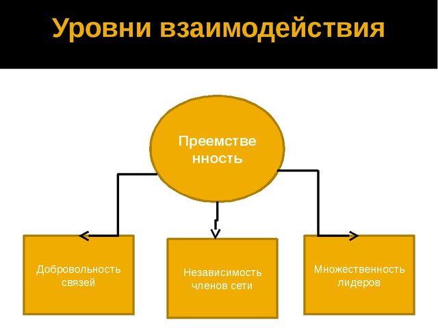 Уровни взаимодействия Преемственность Добровольность связей Независимость чле...