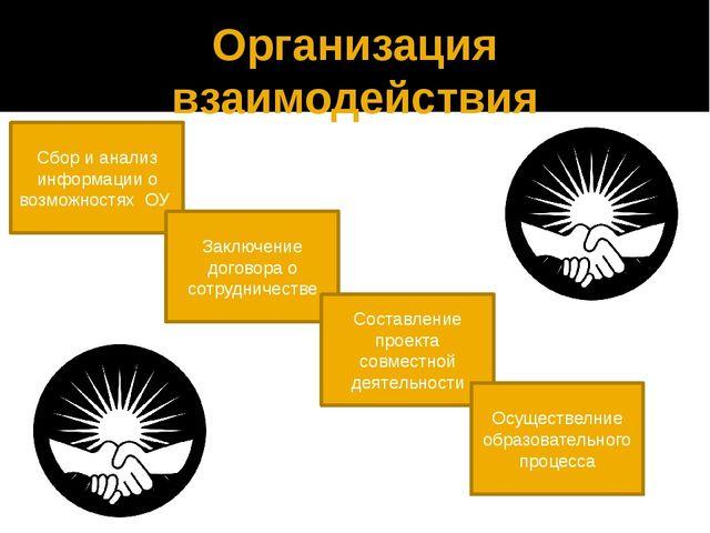 Организация взаимодействия Сбор и анализ информации о возможностях ОУ Заключе...