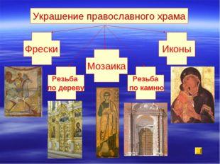 Украшение православного храма Фрески Иконы Мозаика Резьба по дереву Резьба по