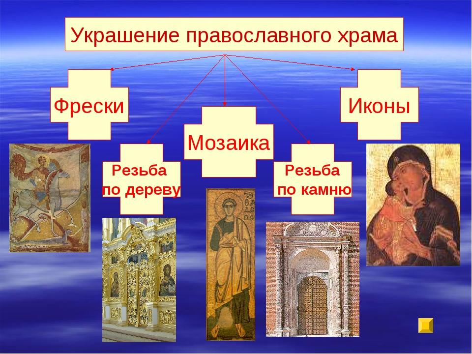 Украшение православного храма Фрески Иконы Мозаика Резьба по дереву Резьба по...
