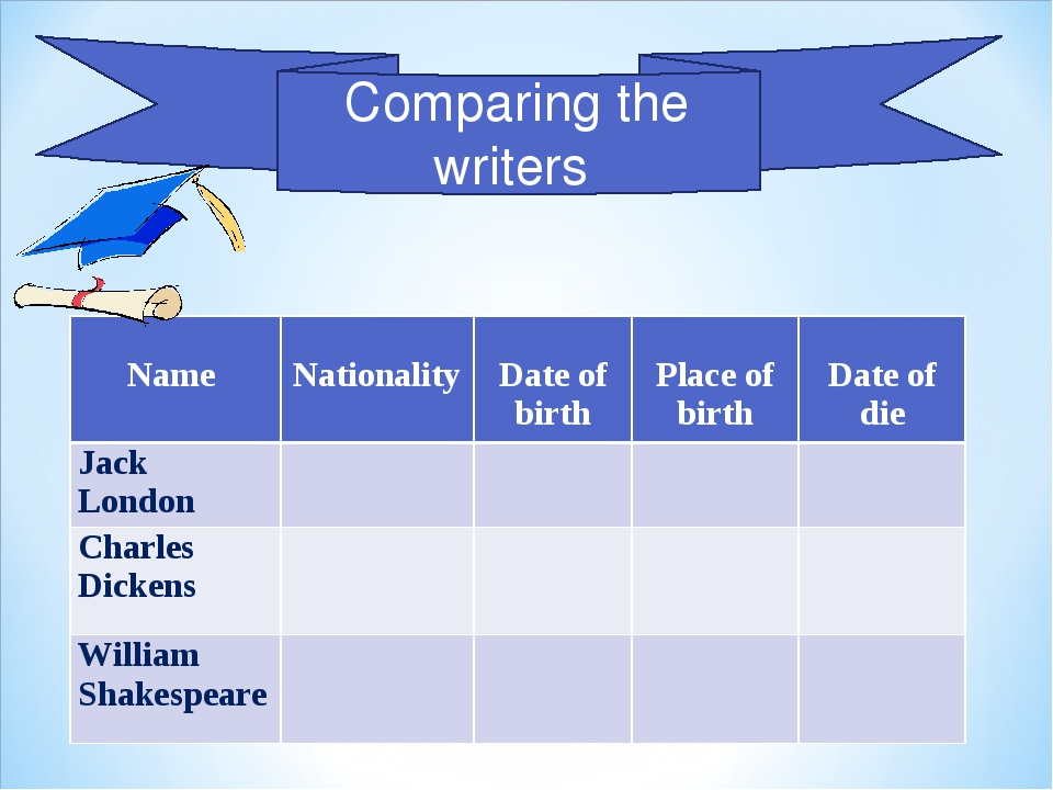 Comparing the writers Name 	 Nationality	 Date of birth	 Place of birth	 Date...