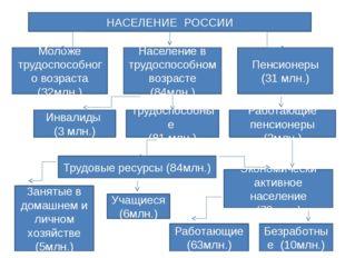 НАСЕЛЕНИЕ РОССИИ Моложе трудоспособного возраста (32млн.) Население в трудосп
