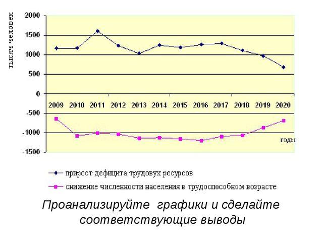 Проанализируйте графики и сделайте соответствующие выводы