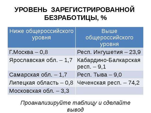 УРОВЕНЬ ЗАРЕГИСТРИРОВАННОЙ БЕЗРАБОТИЦЫ, % Проанализируйте таблицу и сделайте...