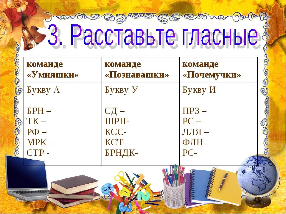 команде «Умняшки»команде «Познавашки»команде «Почемучки» Букву А БРН – ТК –...
