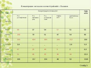 Концентрация металлов в почве в районах г. Балашов Слайд * Район МеталлКонце