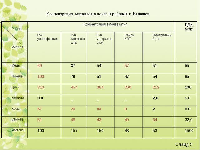 Концентрация металлов в почве в районах г. Балашов Слайд * Район МеталлКонце...