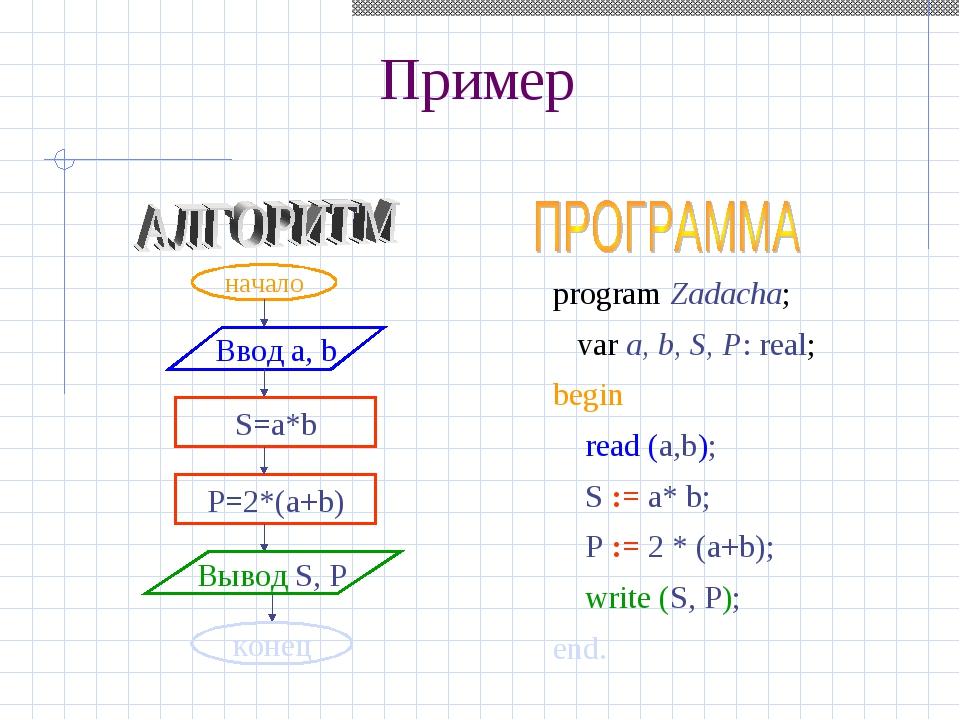 Пример начало Ввод a, b S=a*b P=2*(a+b) Вывод S, P конец program Zadacha; var...