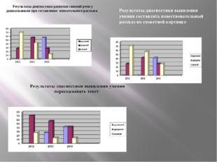 Результаты диагностики выявления умения составлять повествовательный рассказ