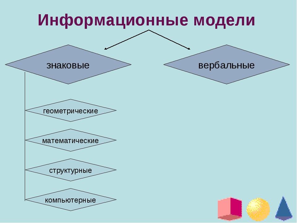 Информационные модели знаковые вербальные геометрические математические струк...