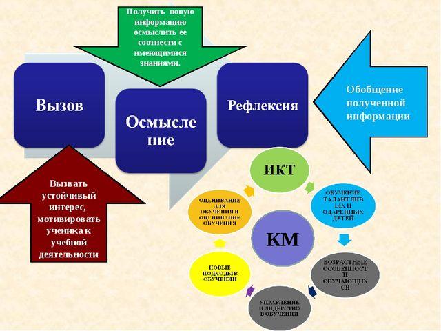 Вызвать устойчивый интерес, мотивировать ученика к учебной деятельности Получ...
