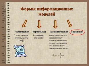 Формы информационных моделей графическая вербальная математическая табличная