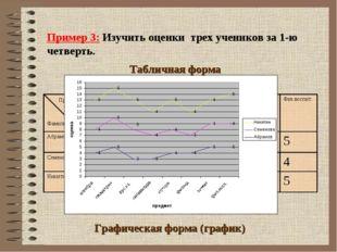 Пример 3: Изучить оценки трех учеников за 1-ю четверть. Фамилия Графическая ф