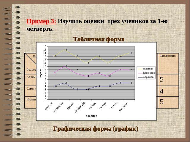 Пример 3: Изучить оценки трех учеников за 1-ю четверть. Фамилия Графическая ф...