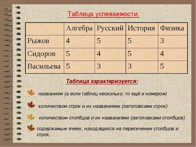 Таблица успеваемости. названием (а если таблиц несколько, то ещё и номером) Т...