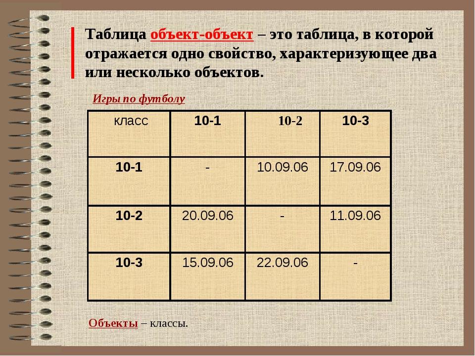 Таблица объект-объект – это таблица, в которой отражается одно свойство, хара...