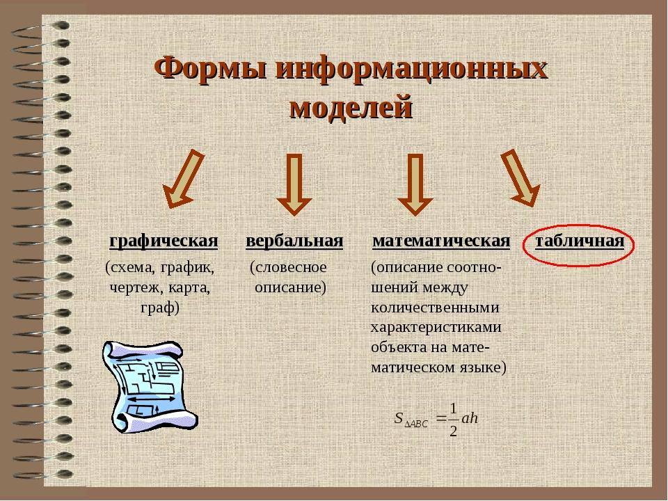 Формы информационных моделей графическая вербальная математическая табличная...