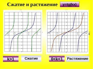 Сжатие и растяжение Сжатие Растяжение k>1 0