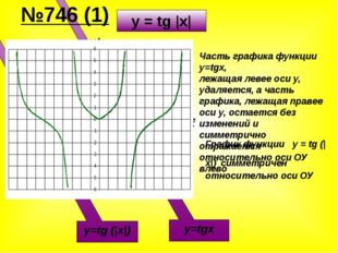Х У -π π y=tgx y=tg (|x|) Часть графика функции y=tgx, лежащая левее оси y, у