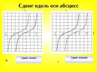 Сдвиг вдоль оси абсцисс Сдвиг вправо - Сдвиг влево + У Х y=tgx y=tg(x+π/3) Х