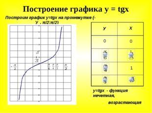 Построение графика у = tgx Построим график у=tgx на промежутке (-π/2;π/2) У Х