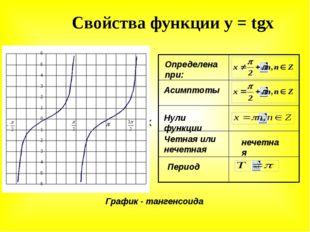 Свойства функции у = tgx У Х у=tgx Определена при: Асимптоты Нули функции Чет