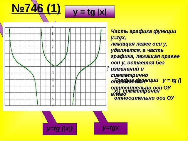 Х У -π π y=tgx y=tg (|x|) Часть графика функции y=tgx, лежащая левее оси y, у...