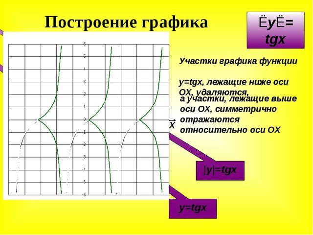 Построение графика уравнения X У -π π y=tgx |y|=tgx Участки графика функции y...