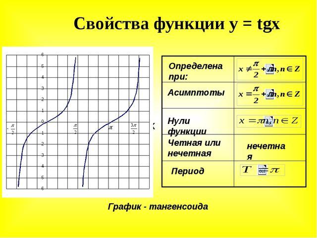 Свойства функции у = tgx У Х у=tgx Определена при: Асимптоты Нули функции Чет...
