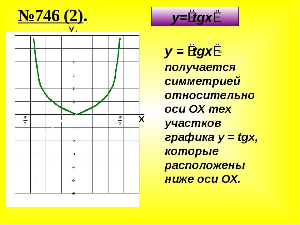 №746 (2). y=∣tgx∣ У Х y=tgx y = ∣tgx∣- получается симметрией относительно оси...