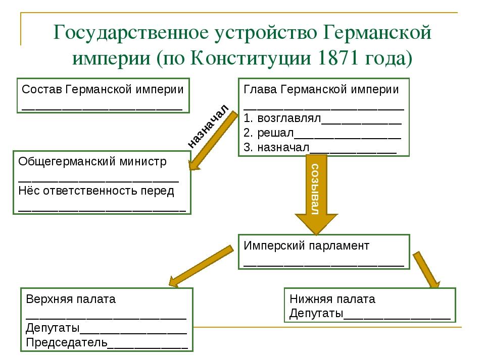 Государственное устройство Германской империи (по Конституции 1871 года) Сост...