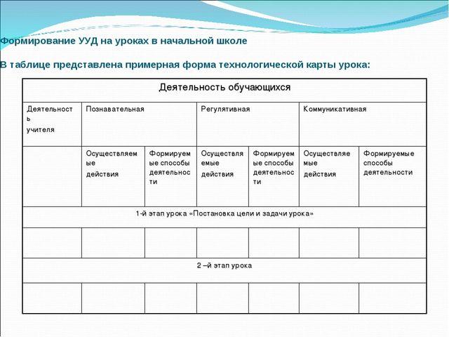 Формирование УУД на уроках в начальной школе В таблице представлена примерна...