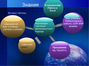 Своя игра Оперативное получение информации энциклопедического характера Знани