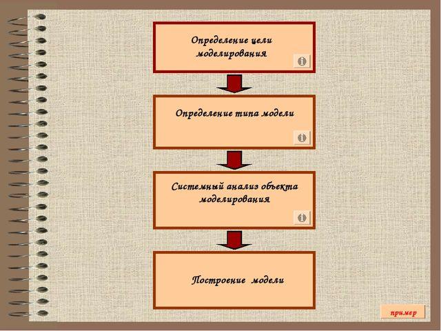 Определение цели моделирования Определение типа модели Системный анализ объек...