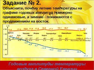 Годовые амплитуды температуры воздуха в Северной Евразии Задание № 2. Объясни
