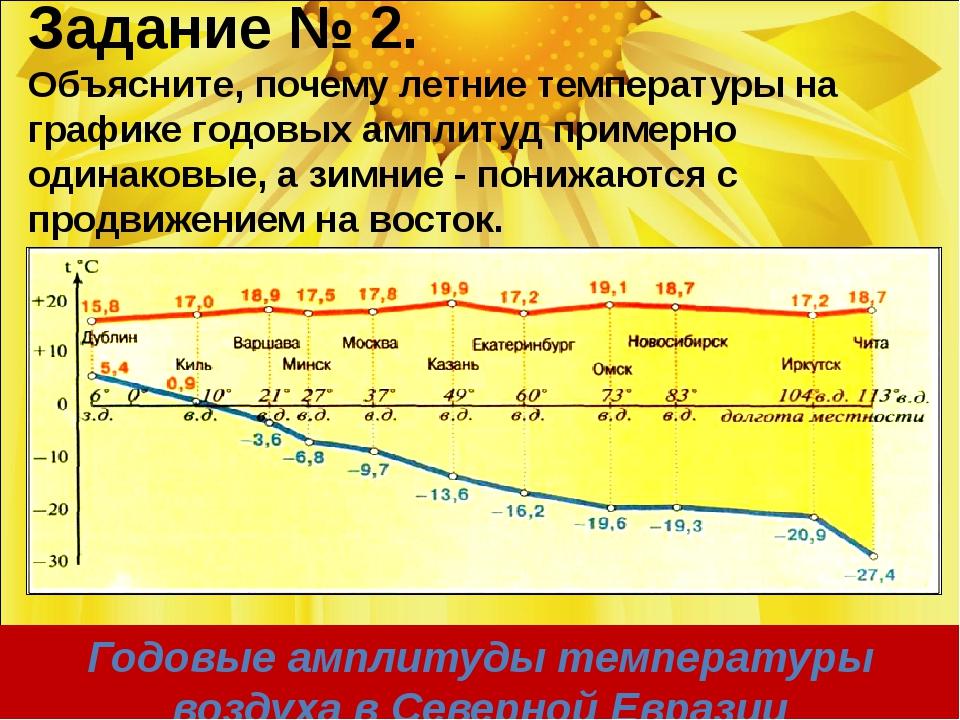Годовые амплитуды температуры воздуха в Северной Евразии Задание № 2. Объясни...