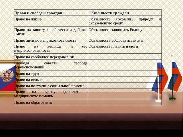 Права и свободы гражданОбязанности граждан Право на жизньОбязанность сохран...