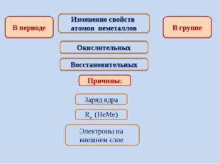Изменение свойств атомов неметаллов В периоде В группе Окислительных Восстано