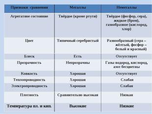 Признаки сравненияМеталлыНеметаллы Агрегатное состояниеТвёрдое (кроме ртут