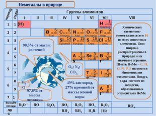 R2O RO R2O3 RO2 R2O5 RO3 R2O7 RH4 RH3 H2R HR Высшие оксиды ЛВС Неметаллы в пр