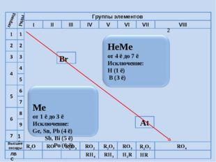 R2O RO R2O3 RO2 R2O5 RO3 R2O7 RO4 RH4 RH3 H2R HR Высшие оксиды ЛВС Вr период