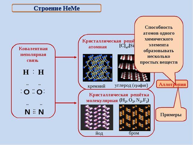 Строение НеМе Примеры (Н2, О2, N2, F2) йод бром Способность атомов одного хи...