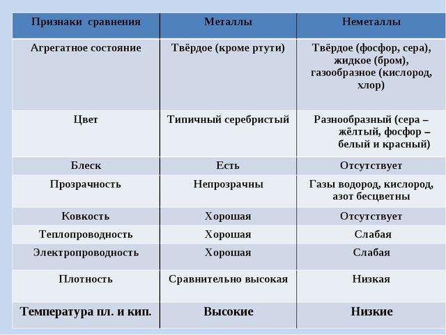 Признаки сравненияМеталлыНеметаллы Агрегатное состояниеТвёрдое (кроме ртут...